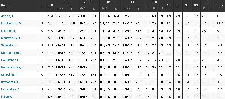 U16-stats
