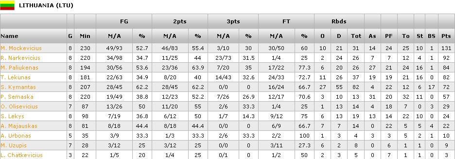 U17-stats