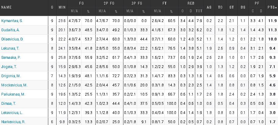 U18-stats