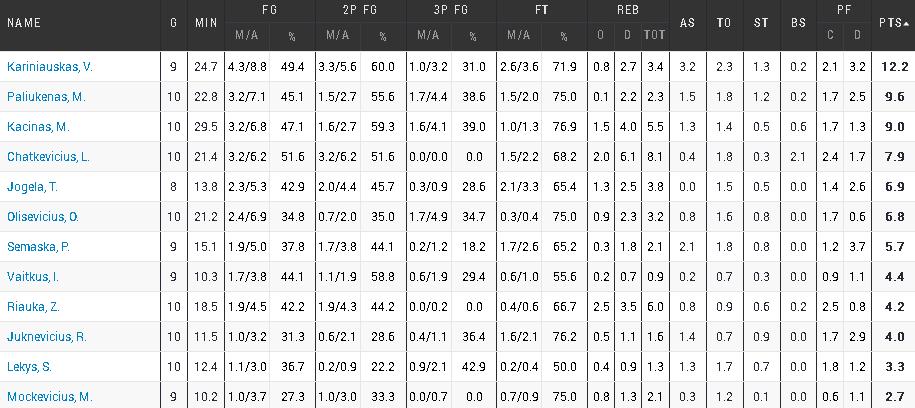 U20-stats